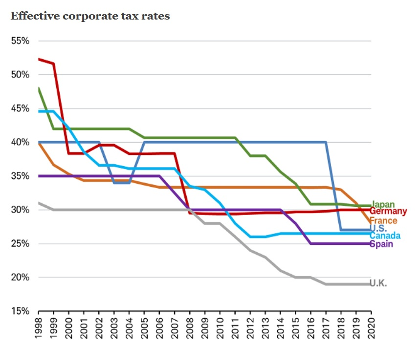 Effective corporate tax rates from KPMG