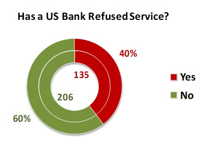 Has a US bank refused service