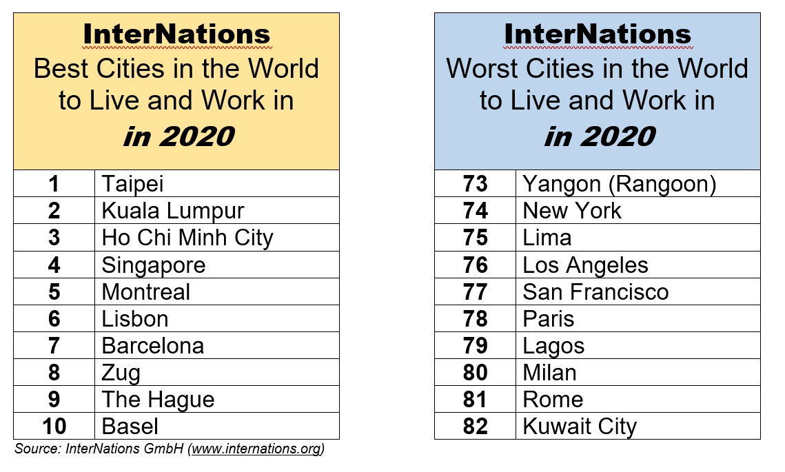 Best Places To Retire In Usa 2020.Internations Survey Rome Paris New York San Francisco