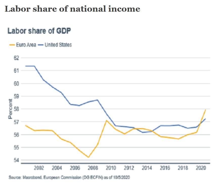 Labor share of GDP Euro Area US