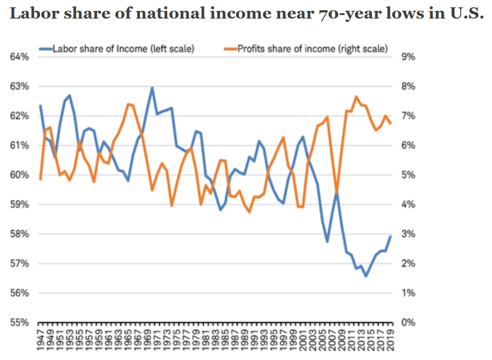 Labor share of national income
