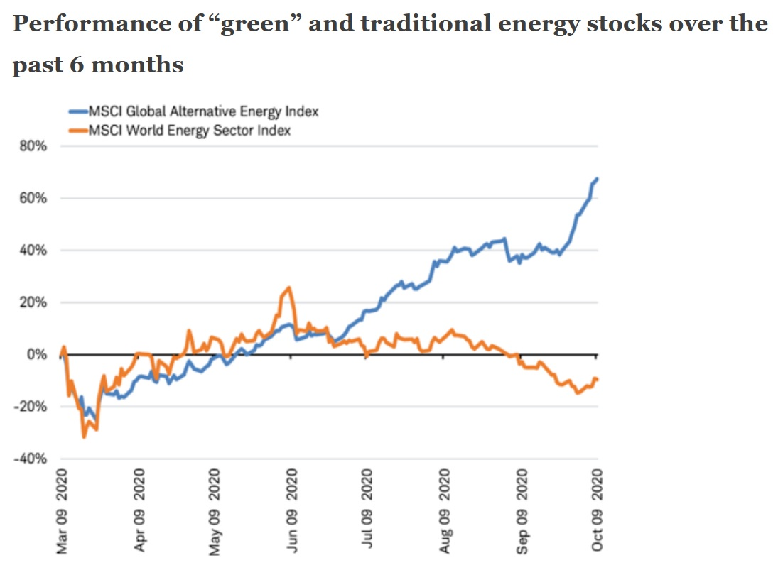 Performance of green and traditional energy stocks over 6 months