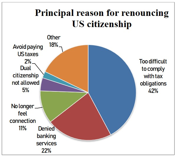 Principal reason for renouncing US citizenship