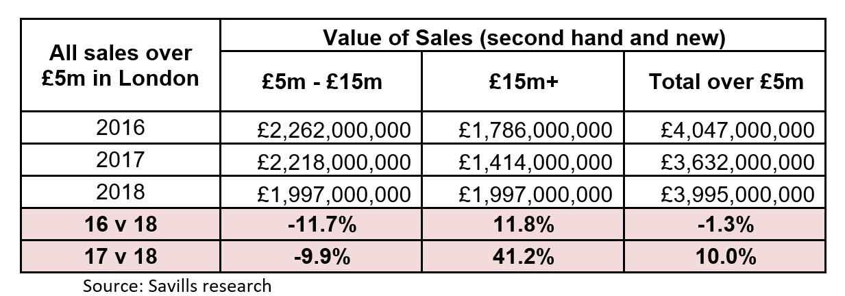 Savills Research data on London property sales 2018 v 2017