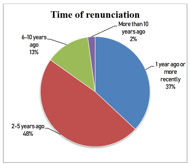 Time of renunciation