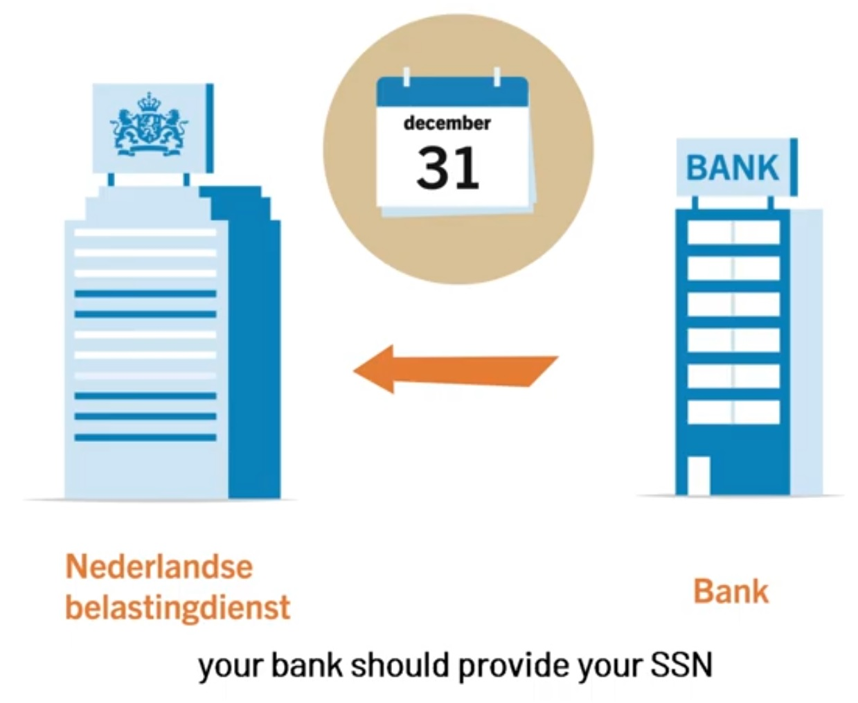 Your bank should provide your SSN