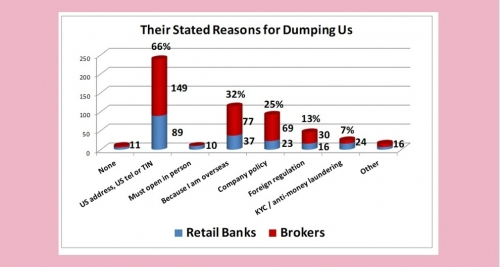 AARO expat survey: '40% say they've had a U.S. bank refuse their business'